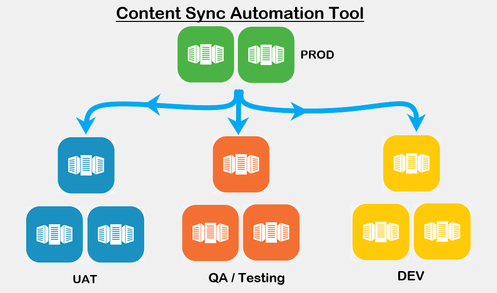 AEM Content Sync Automation Tool